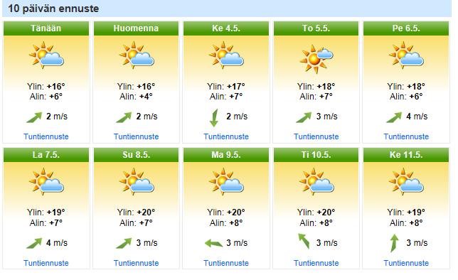 Tämä on ennuste, ei tilausvahvistus:-)